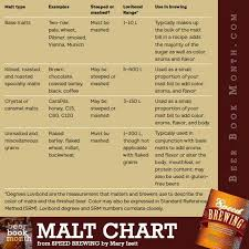 Malt Characteristics Chart Malt Chart Homebrewtalk Com Beer Wine Mead Cider