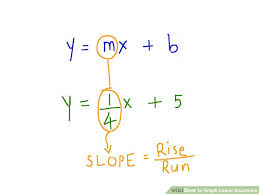image titled graph linear equations step 1bullet1