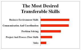 Skills Employers Look For 5 Transferable Skills Employers Want And You Should Have