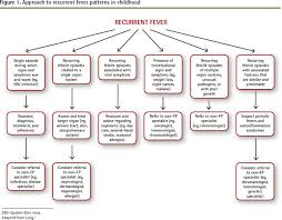 Periodic Fever Syndrome Chart Approach To Recurrent Fever In Childhood The College Of