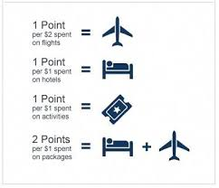 Expedia Rewards Program Details Traveling Perks And