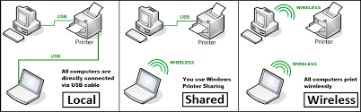 i am unable to print documents on my hp photosmart c5180 using that sounds like the lan setup you have if i am not mistaken what is the other computer that is connected to the printer is it a vista as well