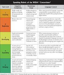 Wida Proficiency Levels Chart Speaking Rubric Of The Wida Consortium Progress Report