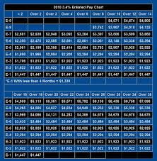 Military Rank Pay Chart United States Military Pay Charts Army Air Force Navy
