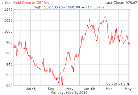 Gold Price 5 Years Chart India 23 Prototypical Gold Price Chart Pounds Sterling