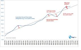 Australian House Prices Returning To Trend In 2011