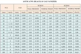 Schedule 40 Wall Thickness Chart