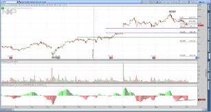Nxpi Stock Quote NXPI Stock Price NXP Semiconductors NV Stock Quote U satukis 34