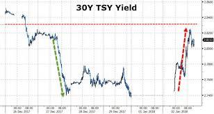 30 Year Treasury Bond Yield Chart Daily Rate Summary Monday January 8 2018