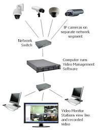 samsung security camera wiring diagram images nvr ip camera wiring diagram wiring diagram website
