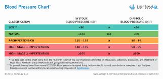 Blood Pressure Charting Template Fresh Blood Pressure Chart