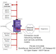 interface from bacnet ms tp to jci metasys n2 quickserver block diagram