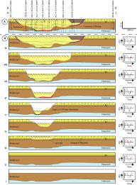 Ocean City Md Tide Chart 2018 The Impact Of Aptian Glacio Eustasy On The Stratigraphic