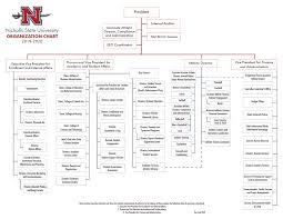 Leadership About Nicholls State University