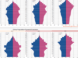 Epic Demographic Chart Shows Whats Happening To The