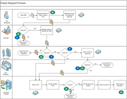 Process Improvement Thevirtualleader