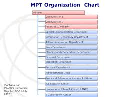 Mpt Chart Ict Standardization Challenges In Laos Ppt Download