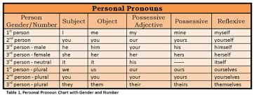 Pronoun Chart With Pictures Personal Pronoun Chart With Number Gender Roomtogrowblog
