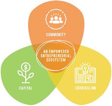 Venn Diagram Copy Htf_website_community Capital Curriculum Venn Diagram Copy Hatch