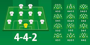 Soccer Lineups Football Lineups Formation Different Soccer Formation On Field