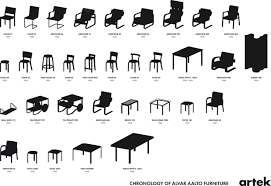 alvar aalto furniture. simple alvar click here to download the chronology of alvar aalto furniture pdf and