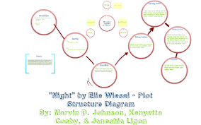 Night By Elie Wiesel Plot Chart