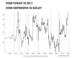 Chart Gold Price Vs Oil Has Never Been This Out Of Whack