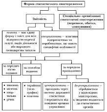 Статистичне спостереження refsua Реферати Фінанси Статистичне спостереження