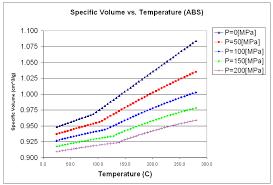 Wood Shrinkage Chart Dynamics Affecting The Shrinkage Of Injection Molded Parts