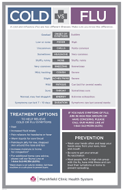 Cold Symptoms Vs Flu Symptoms Chart Is It A Cold Or The Flu Shine365 From Marshfield Clinic