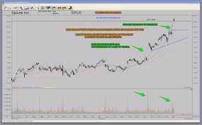 Learn Stock Chart Technical Analysis New Leader Splk Splunk Ai Machine Learning Security