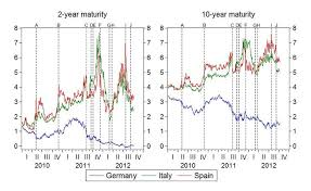 Italy Germany 10 Year Bond Spread Chart Chart Of The Week The Ecbs Power On Spanish And Italian