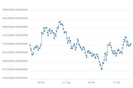 Bitcoin Indonesian Rupiah Btc Idr Price Chart 17 September