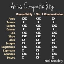 Aries Compatibility Chart Zodiac Compatibility Chart