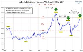 Buffett Indicator Chart The Stock Market Is Overvalued Caution Is Warranted