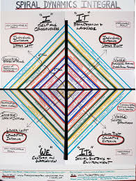 Spiral Dynamics Integral Chart Stiched Together Via Www Th
