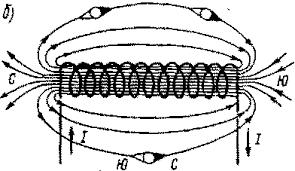 Магнитное поле проводника с током и способы его усиления  Магнитные поля созданные витком с током а и катушкой