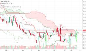 Nhpc Share Price Chart Nhpc Stock Price And Chart Nse Nhpc Tradingview