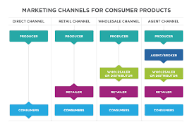 Putting It Together Place Distribution Channels