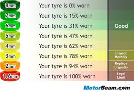 Top 10 Ways To Care For Car Tyres Motorbeam Com