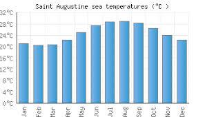 Saint Augustine Fl Water Temperature United States Sea