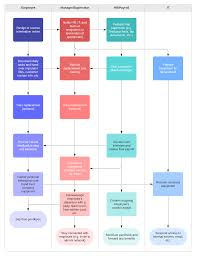 Leave Management Process Flow Chart The Offboarding Process How To Transition Employees