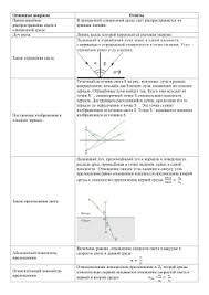 Домашняя контрольная работа по теме Геометрическая оптика Основные вопросы Ответы Прямолинейное свет