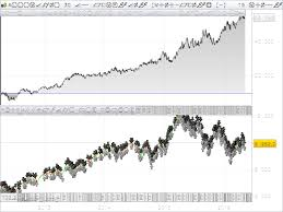 Renko Chart Vs Candlestick Renko Automated Trading With Moving Average On Candlesticks
