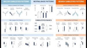 Candlestick Patterns Awesome Candlestick Patterns Tutorial For Beginners Candlestick Pattern For