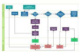 Process Flow Chart Generator 71 Unique Gallery Of Flowchart Template Creator Chart