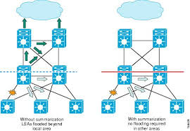 high availability campus network design routed access layer using core layer cisco at Computer Access Layer Switch Diagram