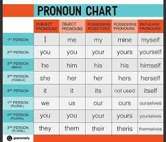 Pronoun Chart With Pictures Pronoun Chart English Grammar English Pronouns Learn