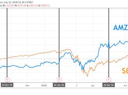 Amazon Earnings: What Happened with AMZN