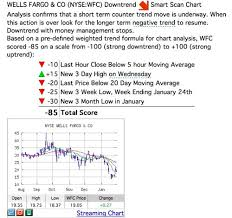 Ino Stock Chart Free Stock Charting Tool To Chart Stock Market Trends Check